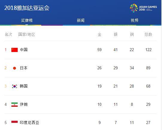 雅加达亚运会,让我骄傲的中国红